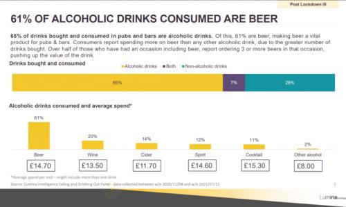 pub-bars-market-report-2021-slide-3