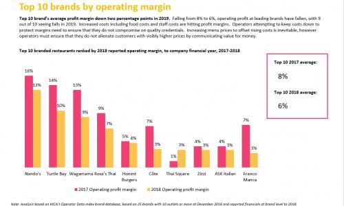 restaurant-market-report-2019-slide-1-Competitive Landscape example slide