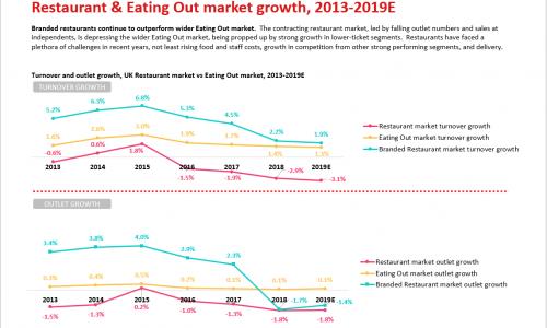 restaurant-market-report-2019-slide-2-Market section example slide
