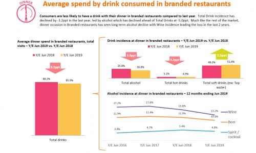 restaurant-market-report-2019-slide-3-Consumer Insight example slide